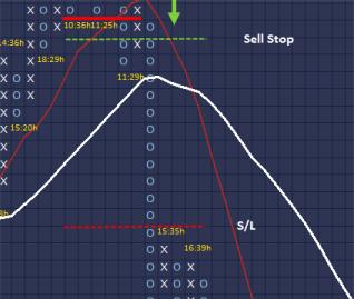 Передвижение стопа за каждой последующей колонкой крестиков или ноликов