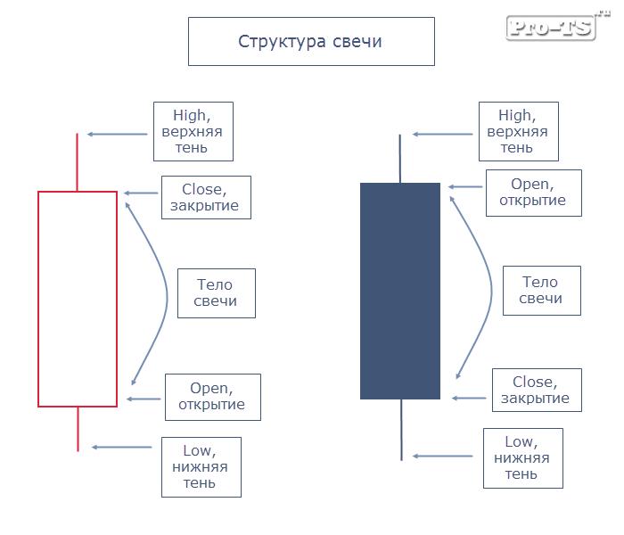 Классификация свечей форекс payoneer com