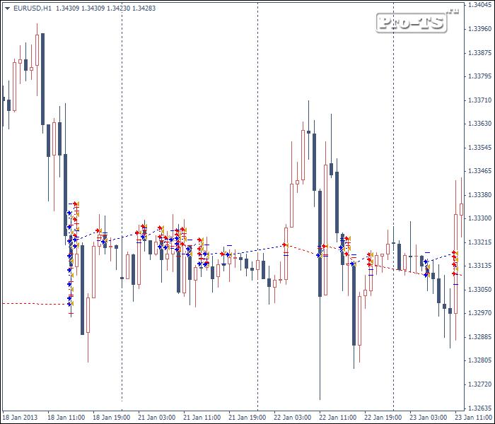 Форекс-грааль существует forex dollar euro