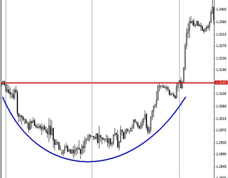 Фигуры разворота на рынке форекс график цены на золото