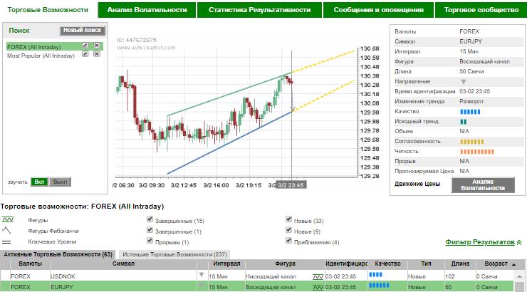 Бесплатные программы для анализа форекс форекс как играть на бирже