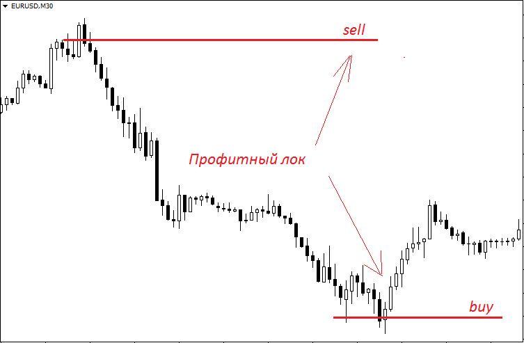 Лок форекс что это смотреть графики валют форекс
