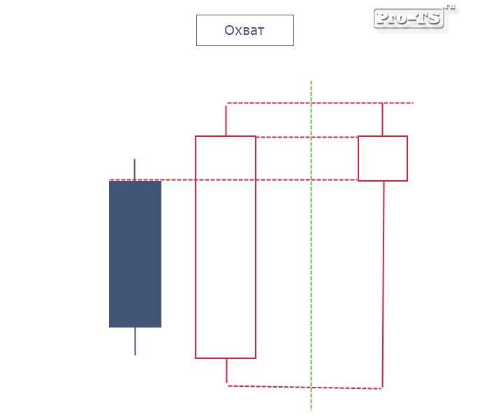 Теория свечного анализа на форекс мат статистика и форекс