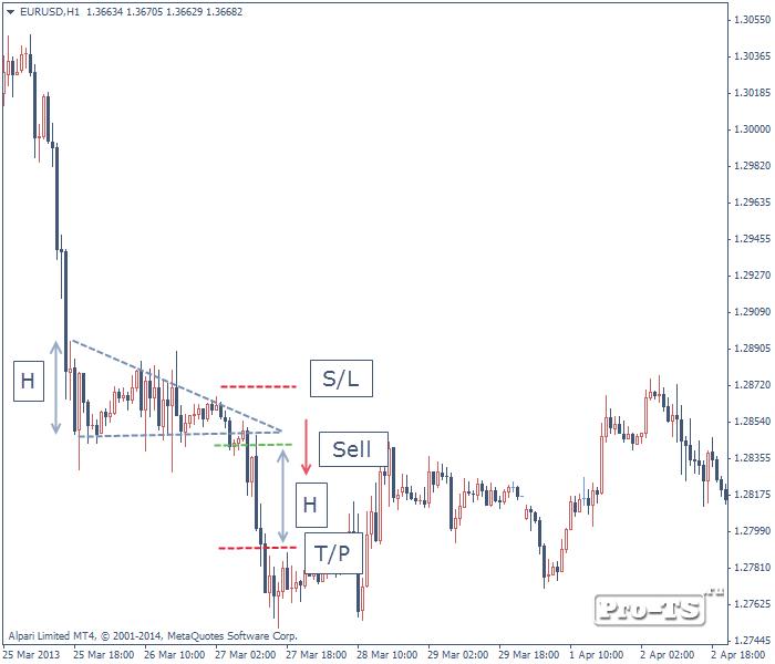 Треугольник стратегия форекс trader calculator