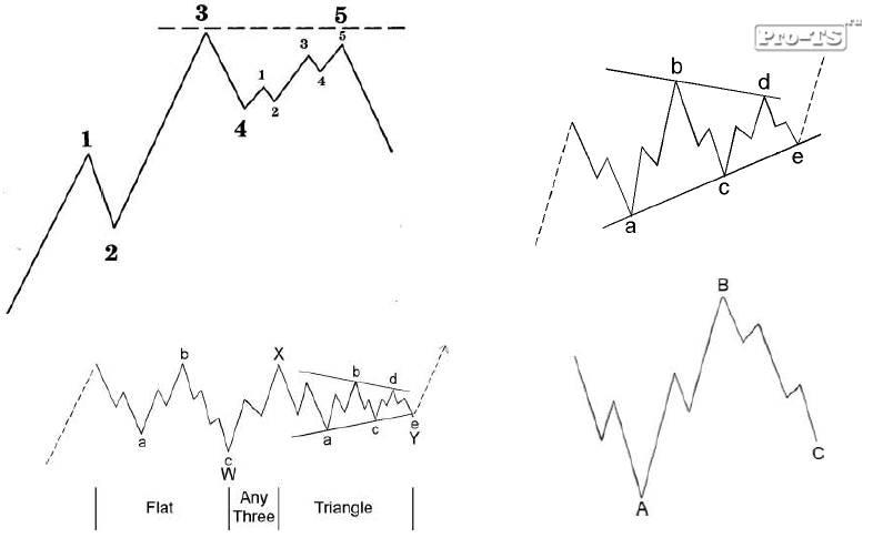 Волновой анализ форекс обучение мт5 у форекс фо ю