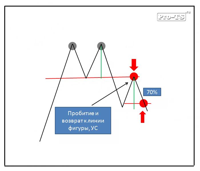 Разворот тенденции форекс ценовой канал стратегия форекс