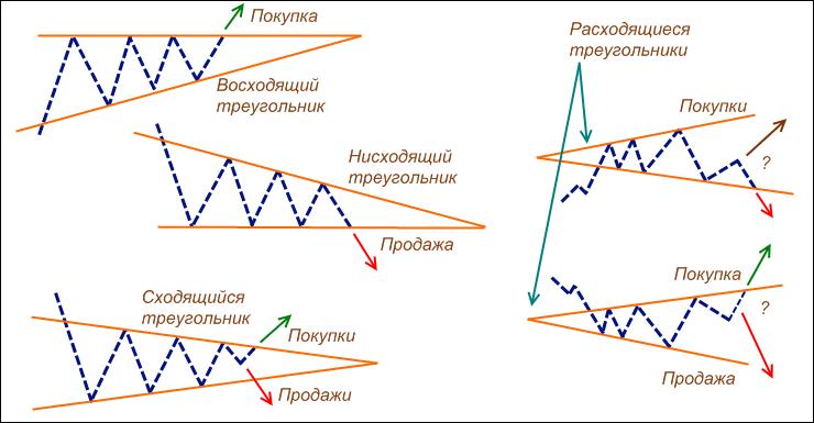 Фигура треугольник в форекс снижение курса биткоин