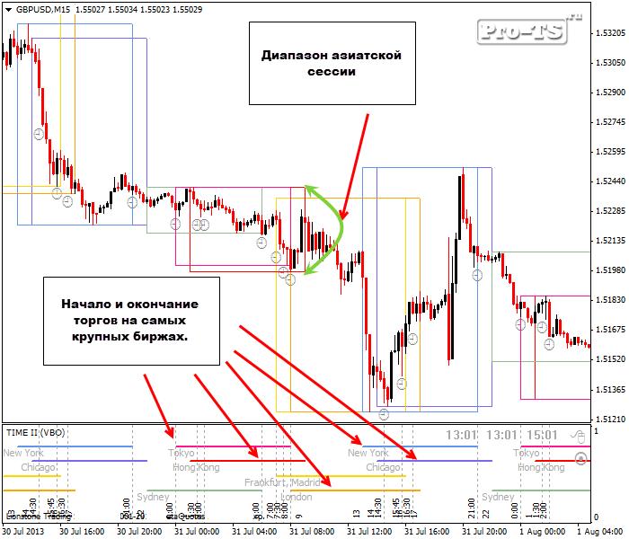 Стратегии форекс лондонский взрыв forex volume indicators mt4
