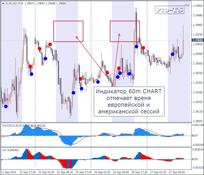 Техника торговли на пятиминутка forex дилингове центры форекс по россии