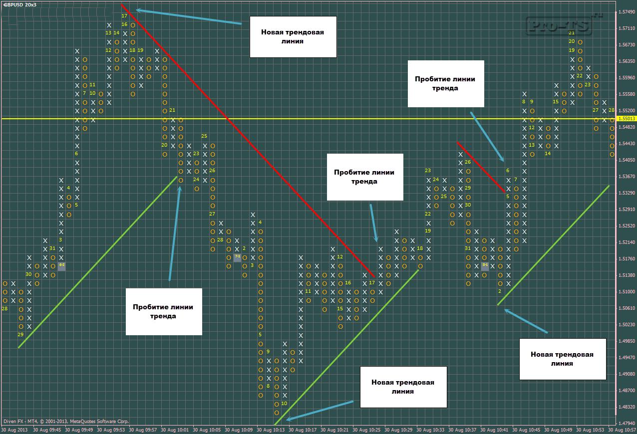 Форекс крестики нолики стратегия 2000 в месяц на форекс