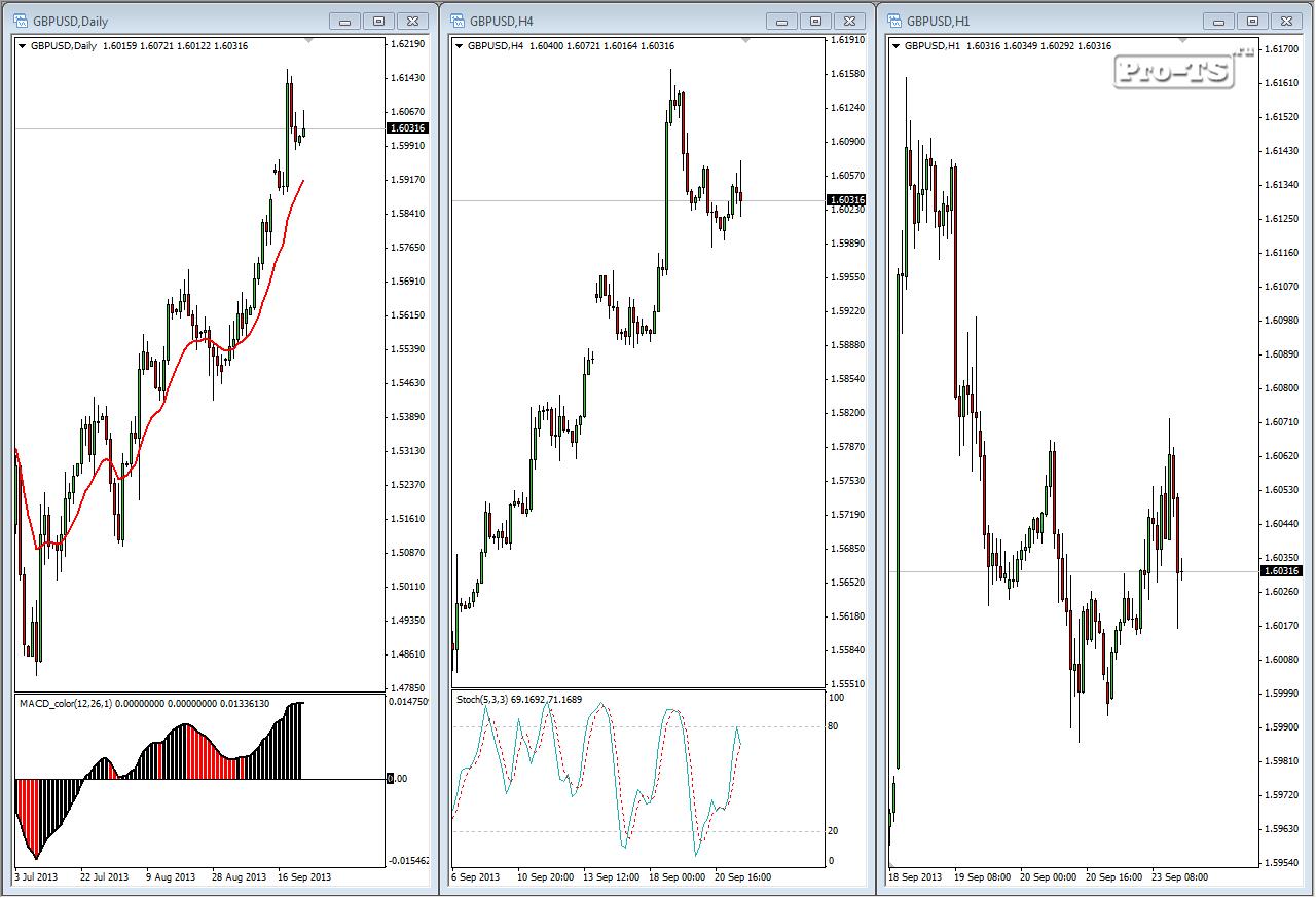 Торговые стратегии форекс три экрана торговля на форекс календарь