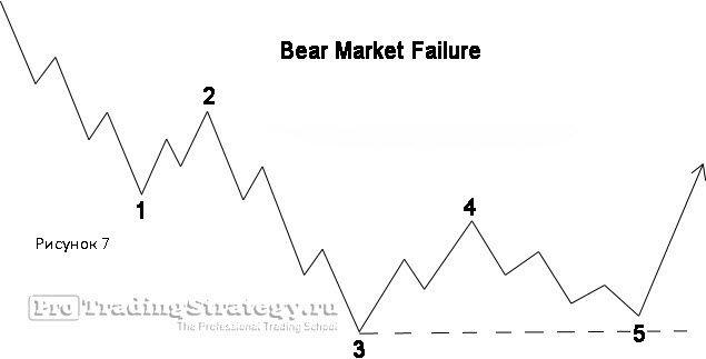 стратегия треугольник бинарные опционы