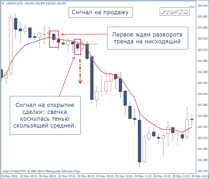 Indicator forex profit ema