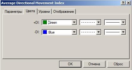 как пользоваться индикатором adx