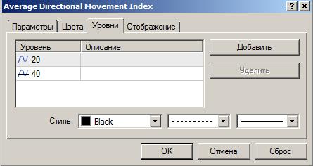 описание индикатора adx