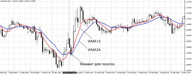 weighted moving average индикатор