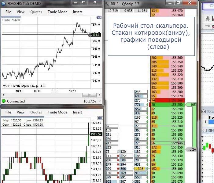 время биржи forts