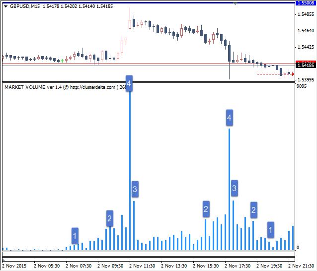 Форекс методы торговли с индикатором своя биржа бинарных опционов