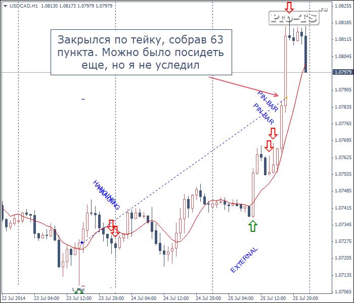 Статья - Торговые сигналы для турбо опционов 1 ая