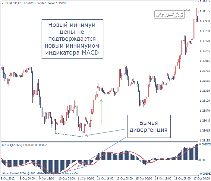 macd divergence индикатор