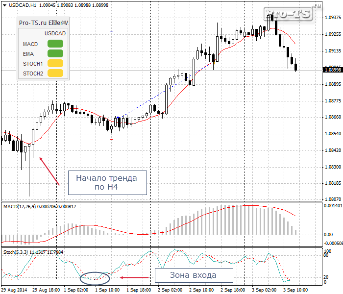 usdcad-h1-sunbird-trading-limited bb431