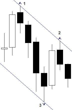 Индикатор форекс построение канала