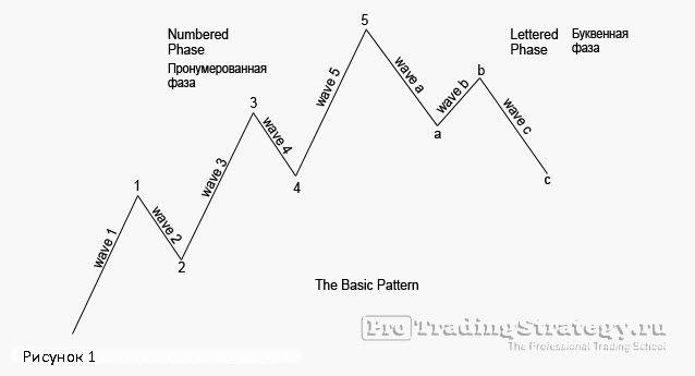 основная модель сочетания волн