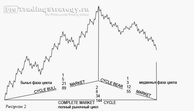 полный рыночный цикл