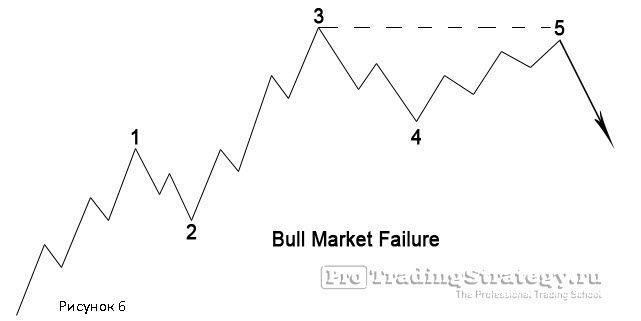 "Модель ""неудача"" на бычьем рынке"