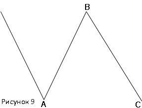 Нормальная плоская коррекция бычьего рынка(3-3-5)