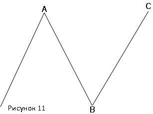Нормальная плоская коррекция медвежьего рынка(3-3-5)
