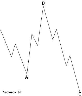 """""""Неправильная"""" плоская коррекция бычьего рынка(3-3-5)"""