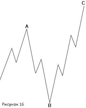 """""""Неправильная"""" плоская коррекция медвежьего рынка(3-3-5)"""