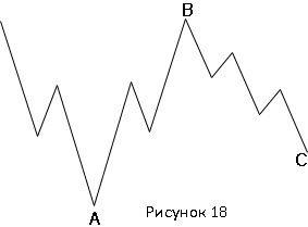 """""""Перевернутая"""" """"неправильная"""" плоская коррекция бычьего рынка(3-3-5)"""