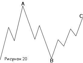"""""""Перевернутая"""" """"неправильная"""" плоская коррекция медвежьего рынка(3-3-5)"""