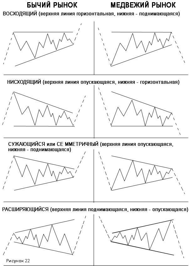 примеры всех четырех разновидностей модели для тенденций роста и падения