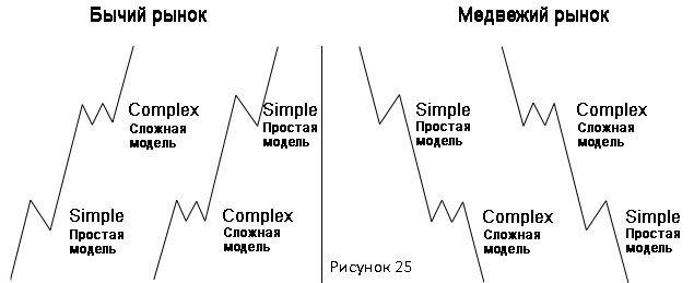 Примеры правила чередования